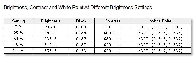 pb258q-postcal-brightness.png