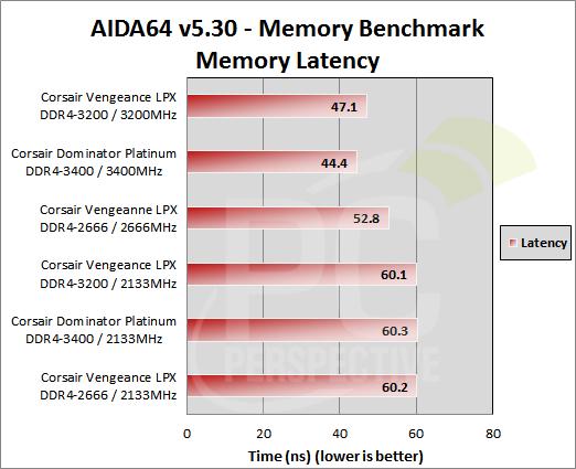 04-aida64-mem-latency.png