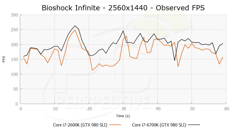 bioshocksli-2560x1440-ofps.png