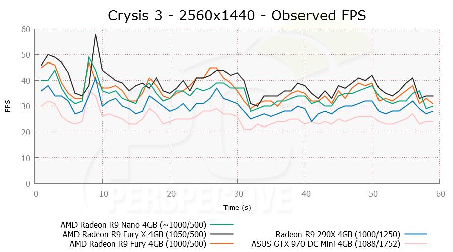 crysis3-2560x1440-ofps.png