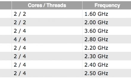 Intel Adds New Processors to Broadwell and Skylake Lineups