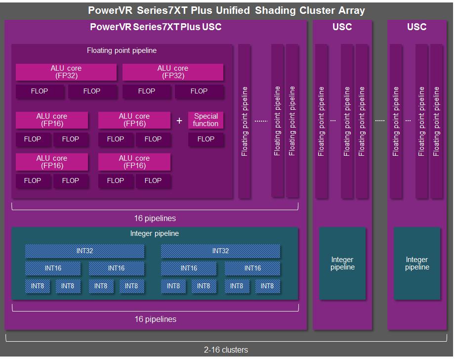 powervr-series7xt-plus-gpu-alu-architecture-2.png