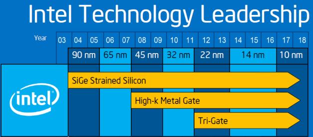 Intel insists their clock is still running