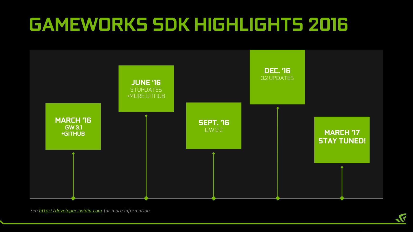 nvidia-2016-gdc-open-timeline.png