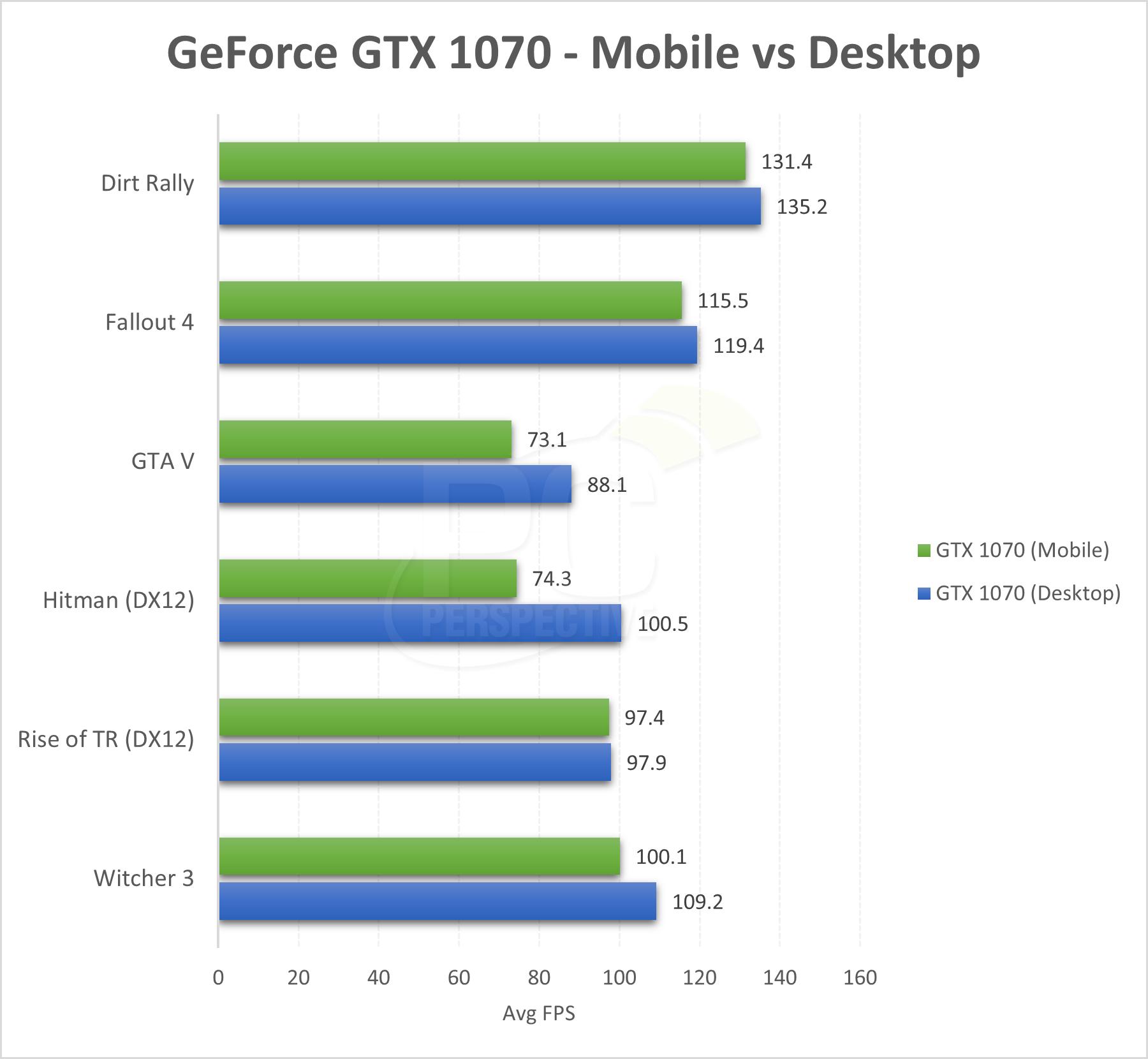 gtx 1080 ti vs titan v game debate