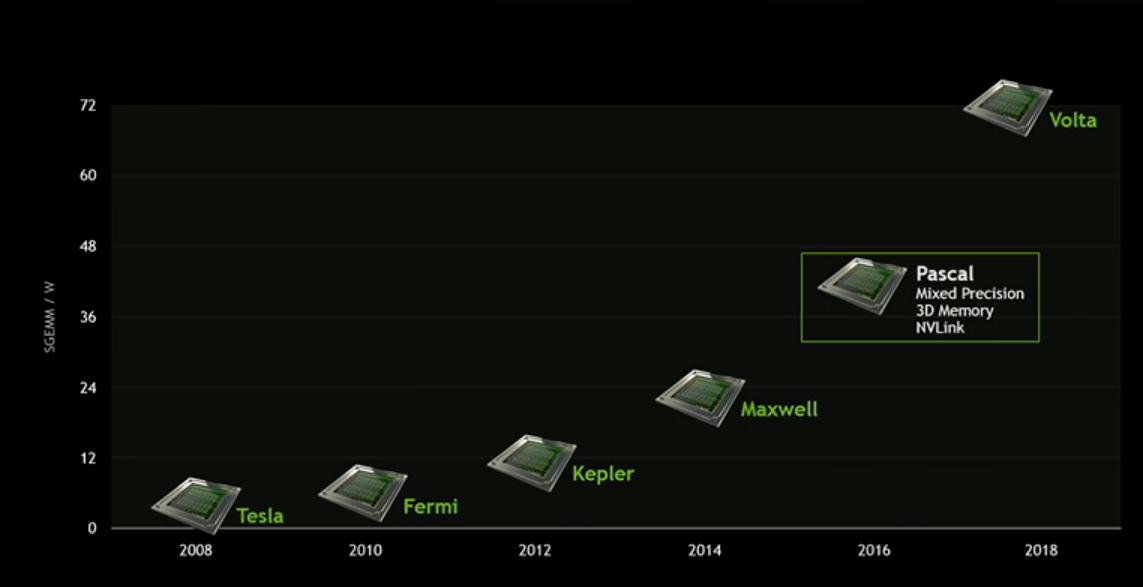 nvidia-2016-pascal-volta-roadmap-extremetech.png