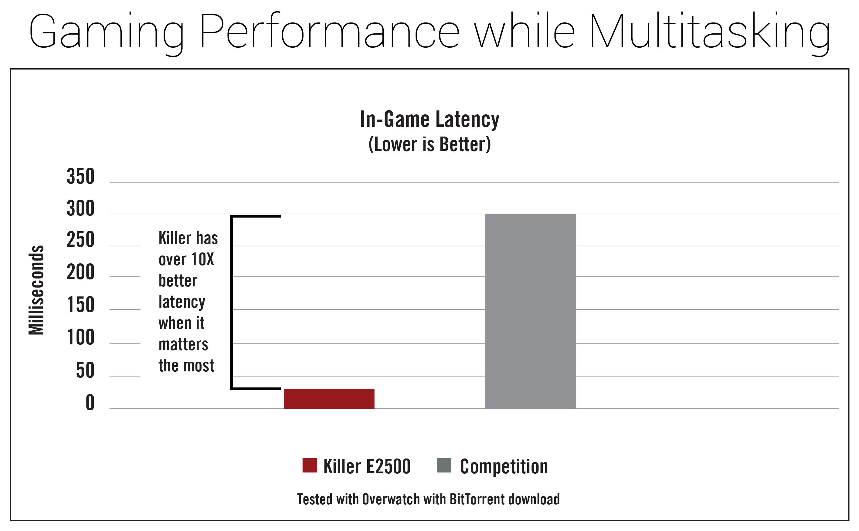 killere2500-gamingperformance.jpg