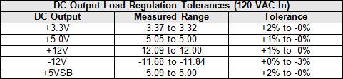22-dc-load-tol-table.jpg