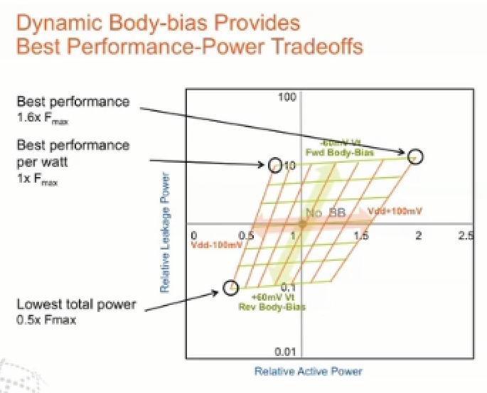 dyanmic-body-biasing.jpg