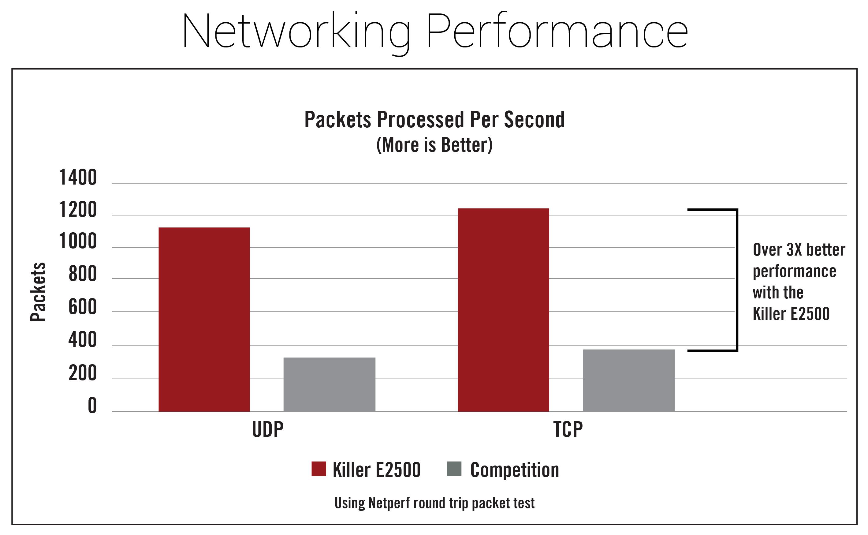 killere2500-networkingperformancechart.jpg