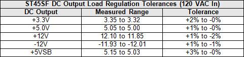 22b-st45-dc-load-tol-table.jpg