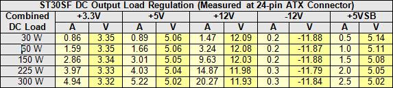 21a-st30-dc-load-reg-table2.jpg