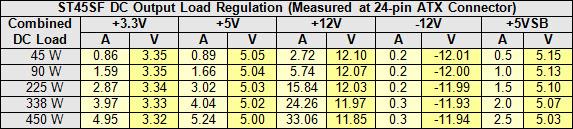 22a-st45-dc-load-reg-table.jpg