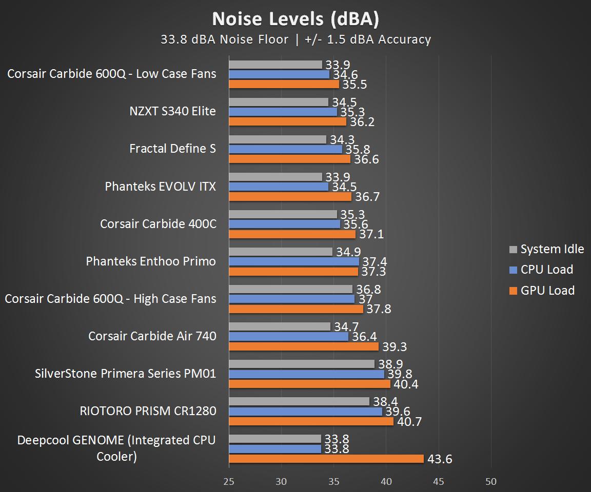 noise-levels-0.png