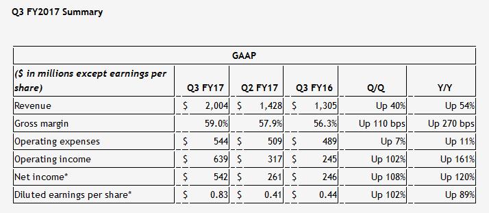 nvidia-2016-q317-table-results.jpg