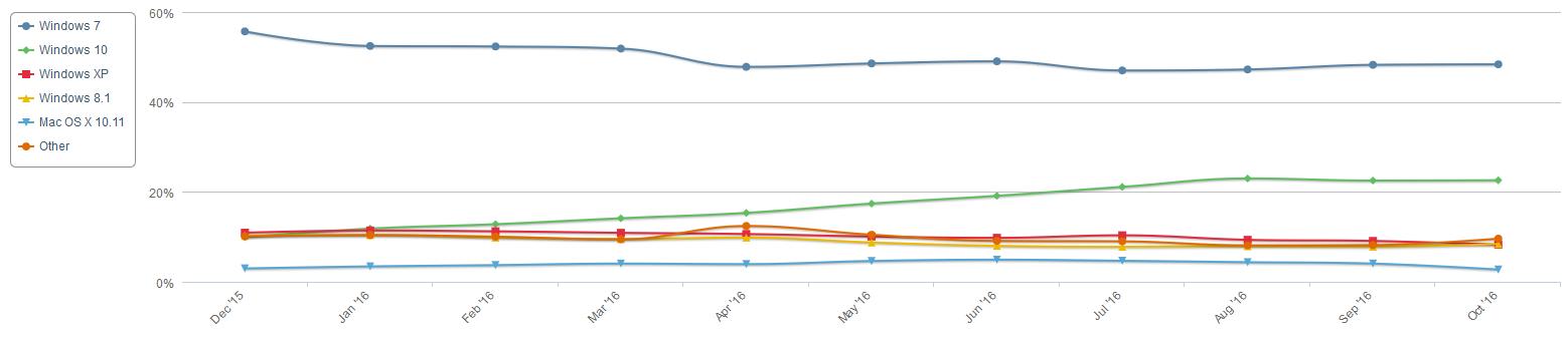 Windows 7 Allegedly Gaining Quicker than Windows 10