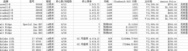 Rumor: Leaked Zen Prices and SKUs
