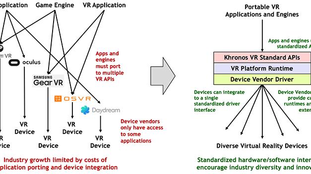 The Khronos Group Announces VR Standard Initiative