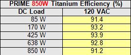 28a-850-efficiency-table.jpg