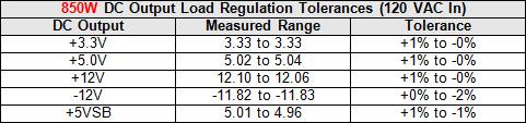 23b-850-reg-tol-table.jpg