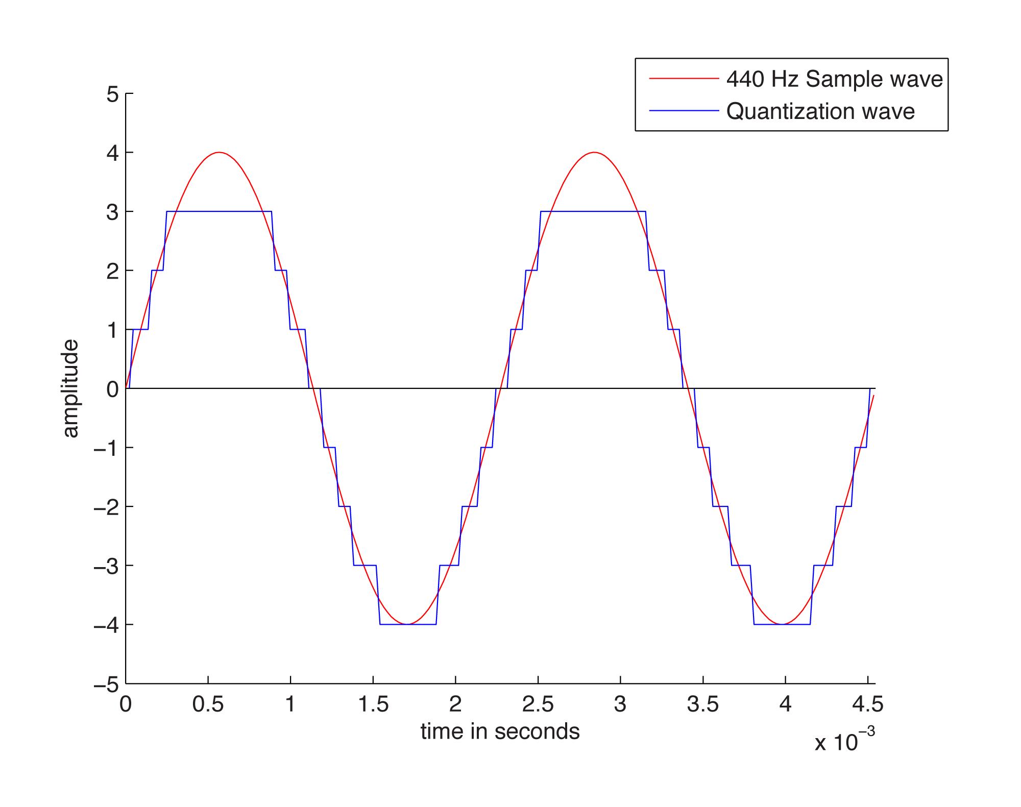 figure-58-quantized-wave.png