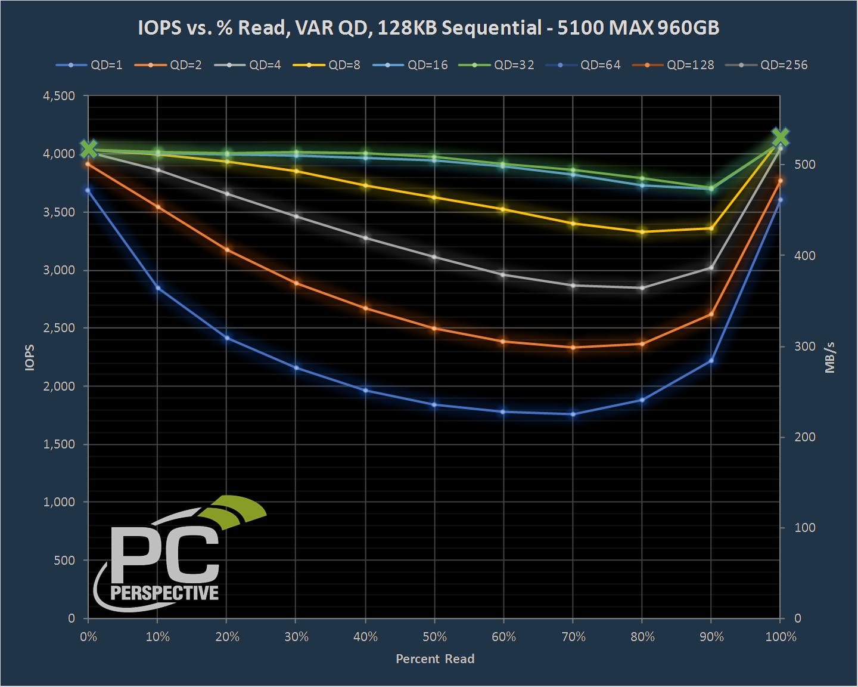 iops-128k-0.png