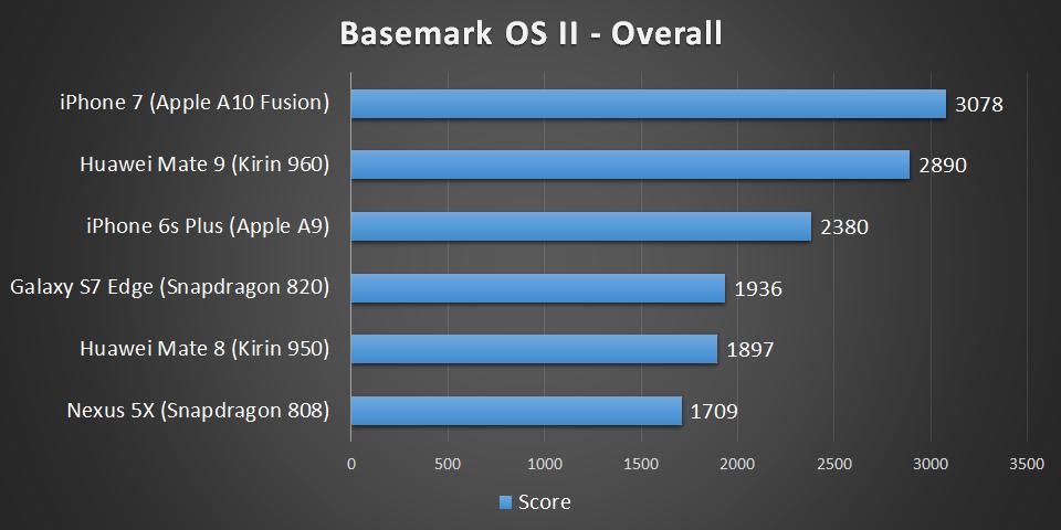 basemark-overall.png