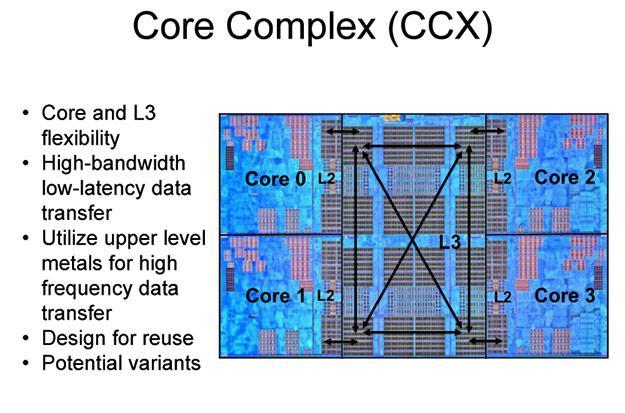 AMD Launching Ryzen 5 Six Core Processors Soon (Q2 2017) - Processors  1