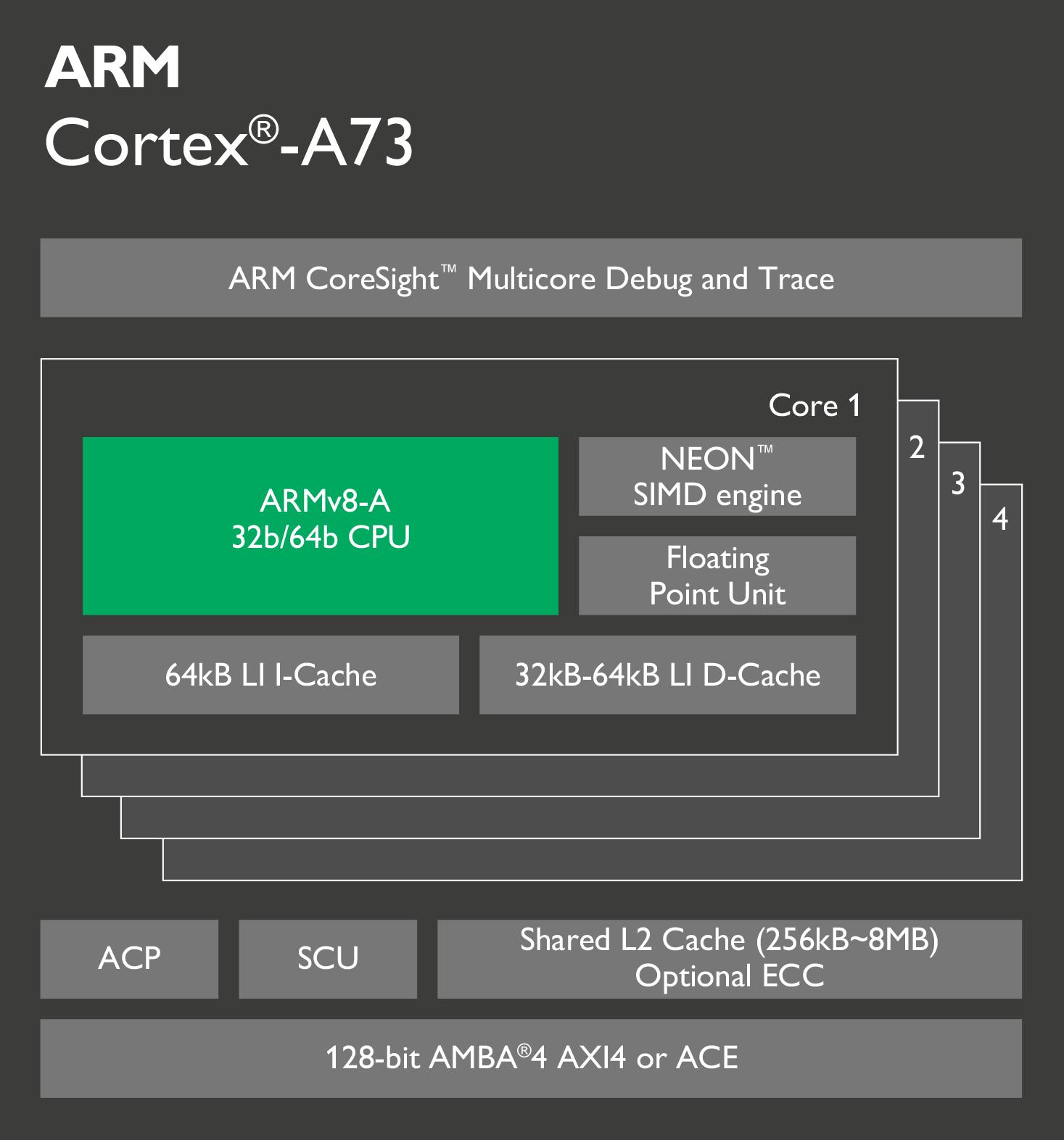 cortex-a73-chip-diagram-0.png