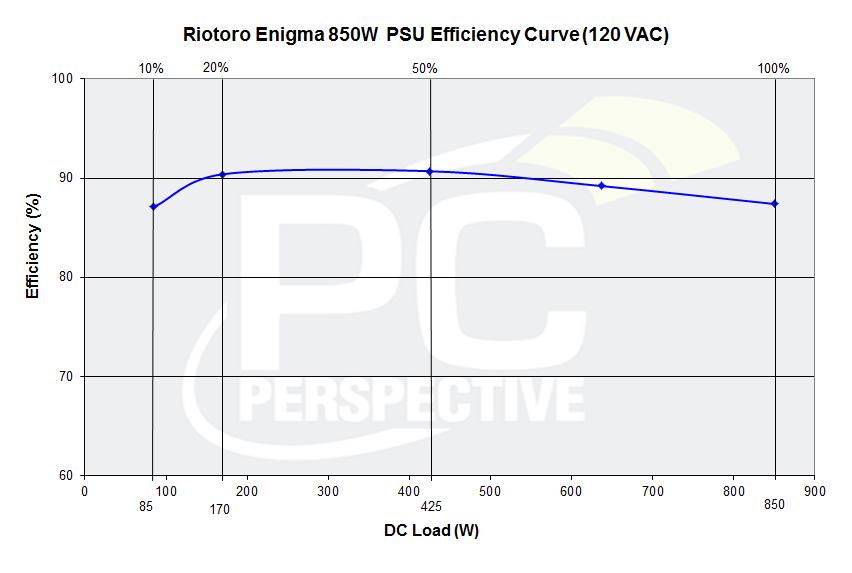 27-r850-efficiency-graph.jpg