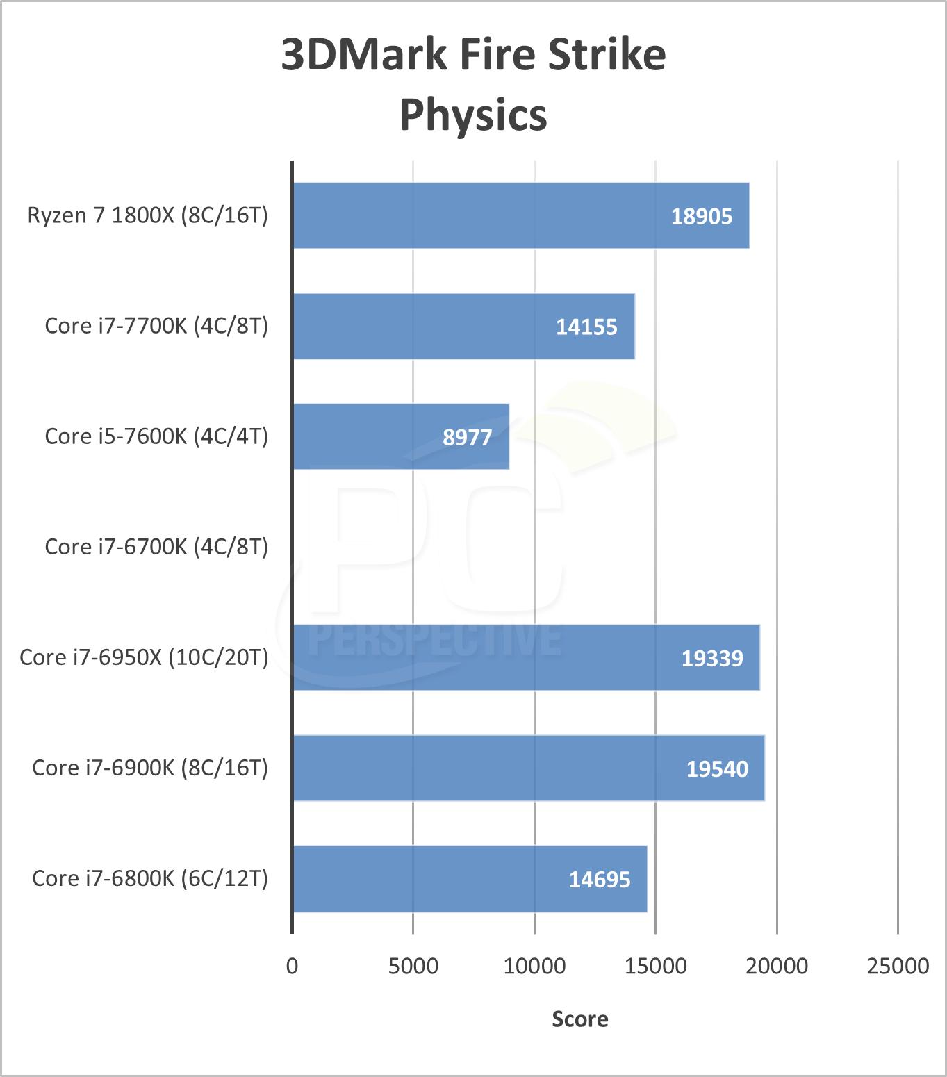 3dmarkphysics.png