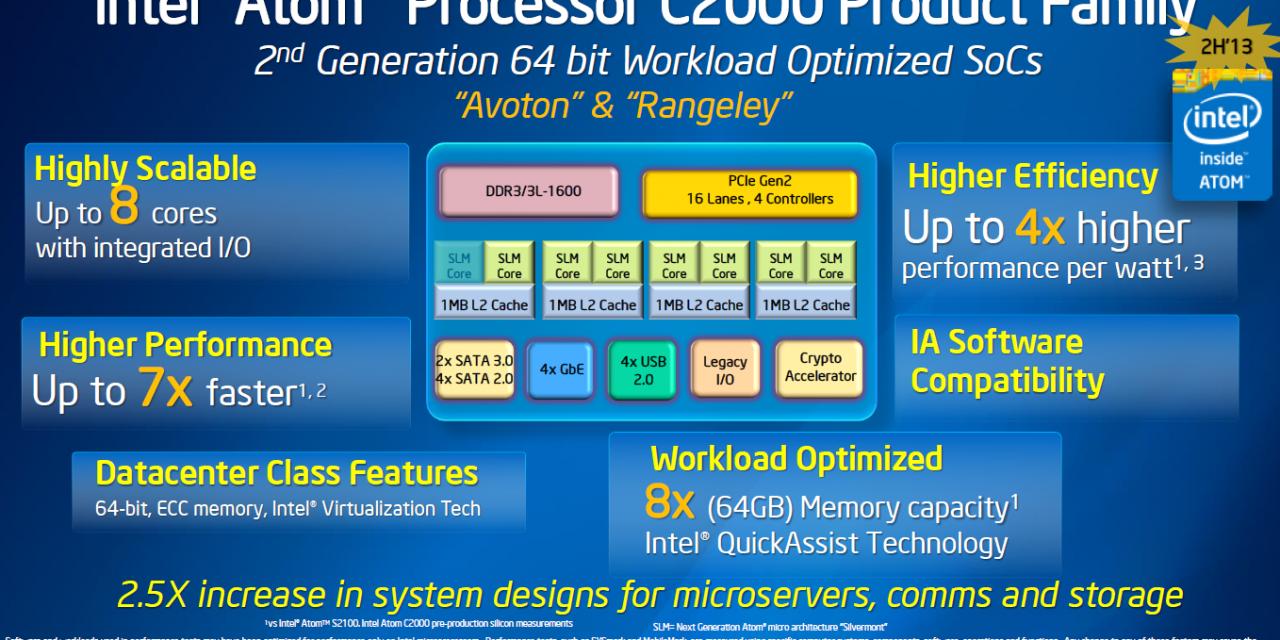 Intel's Atom C2xxx processors may just make like a banana and split