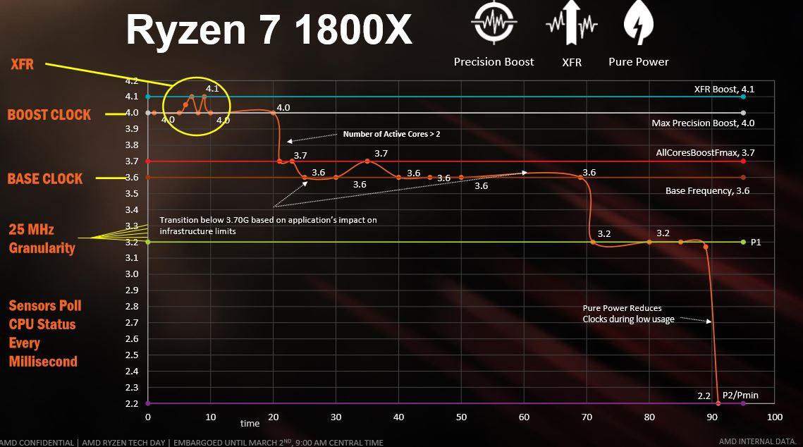 amd-ryzen-1800x-xfr-boost.jpg