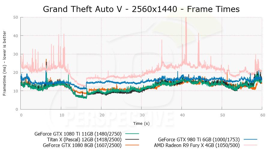 gtav-2560x1440-plot.png