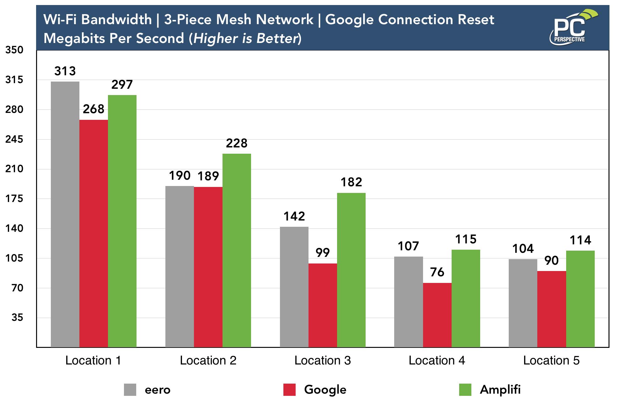 mesh-iperf-google-reset.png