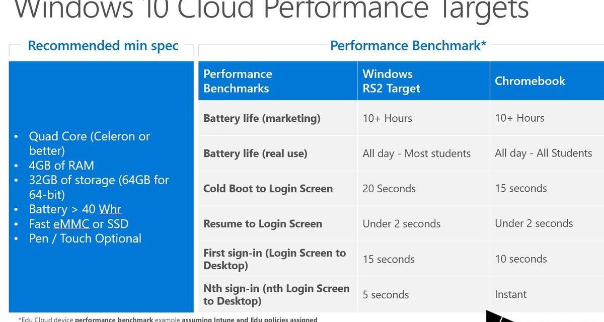 "Windows 10 Cloud (""S""?) Performance Targets Leaked"