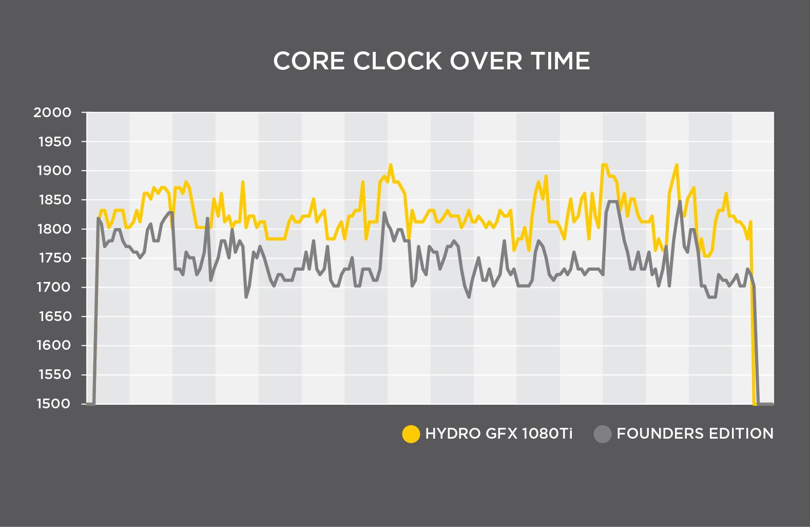 hydro-gfx-1080ti-core-clock-over-time.jpg