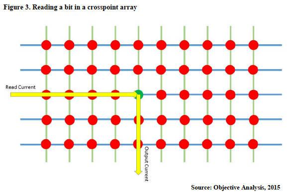 reading-bits-in-crosspoint-array.jpg