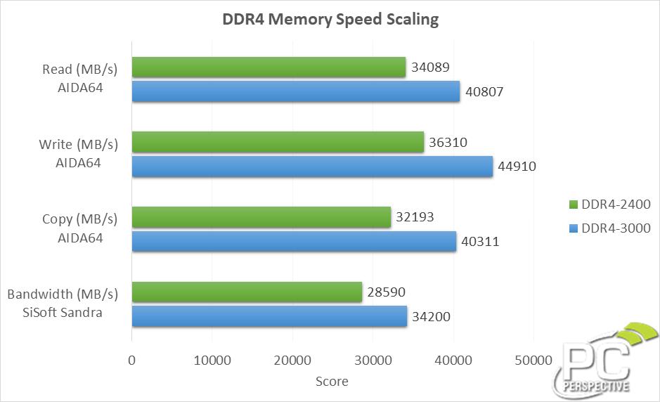 ddr4-speeds-chart.png
