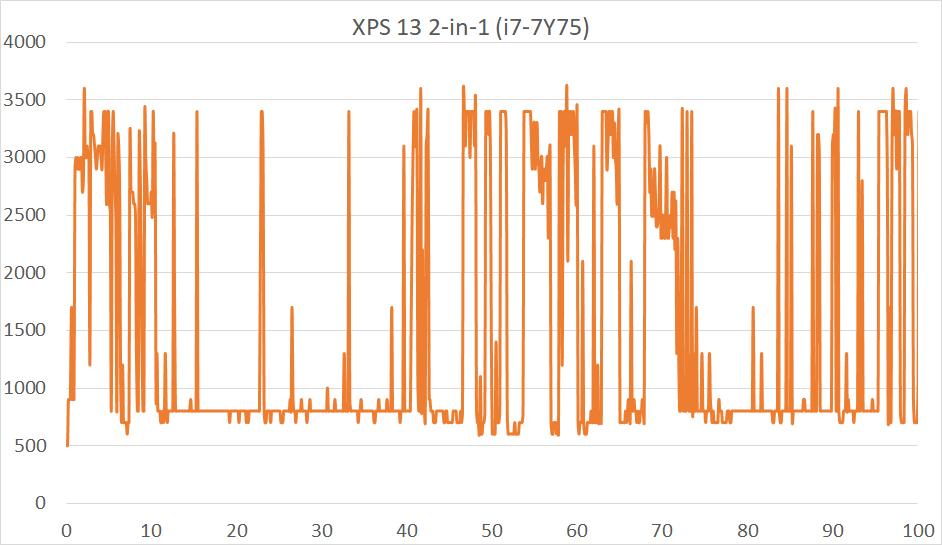 xps13-clockspeed.png