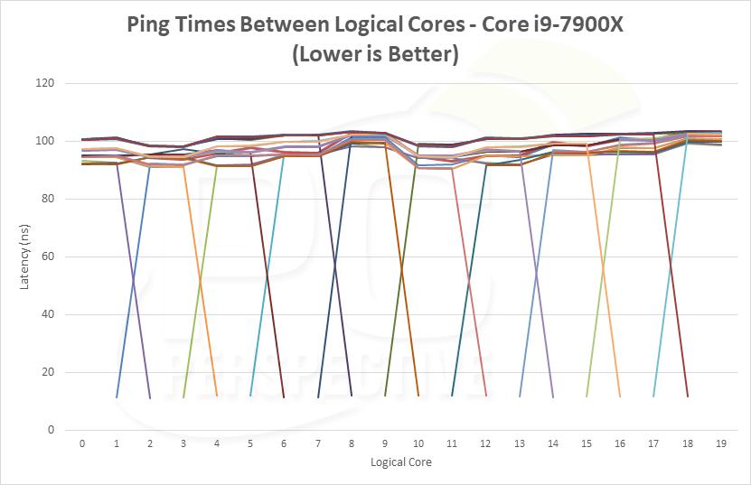 latency-pingtimes-7900x.png