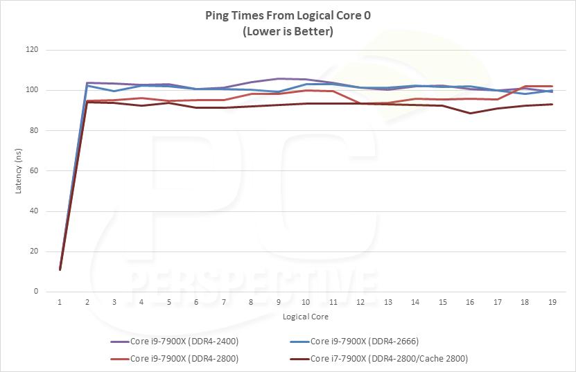 latency-pingtimes2.png