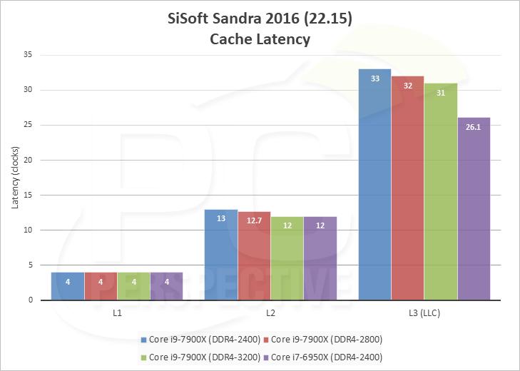 sandra-latency.png
