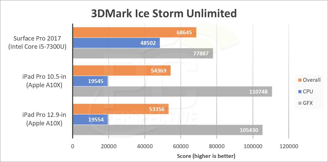 3dm-icestorm.png