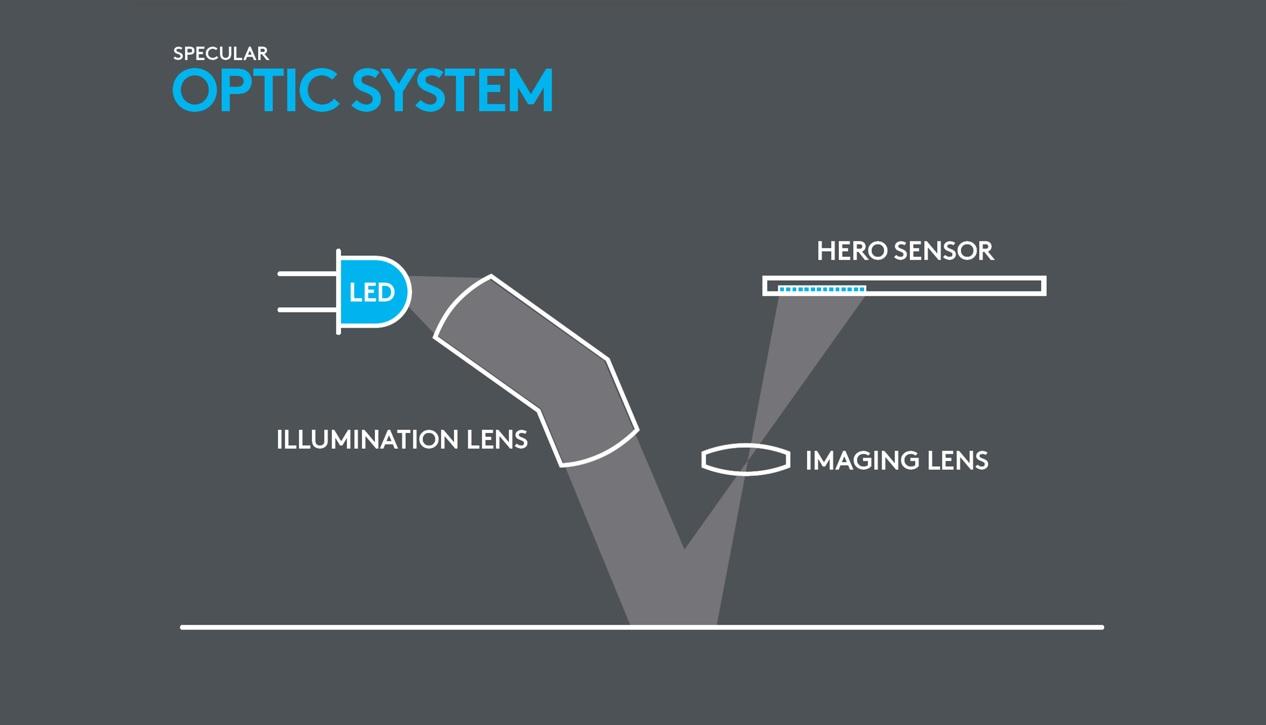 specular-optic-system-hero-sensor.jpg