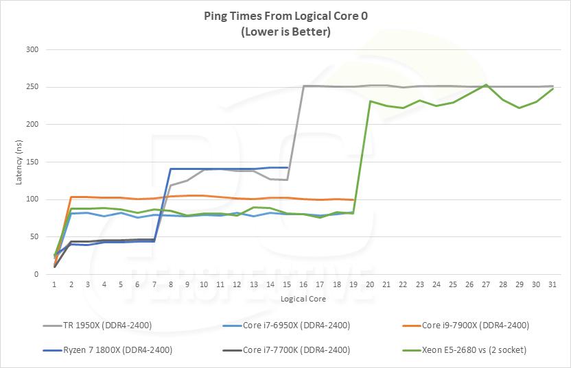 latency-pingtimes.png
