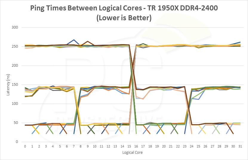 latency-pingtimes-1950x2400.png