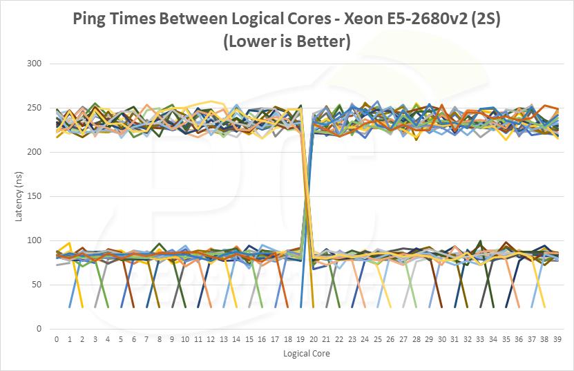 latency-pingtimes-xeonv2.png