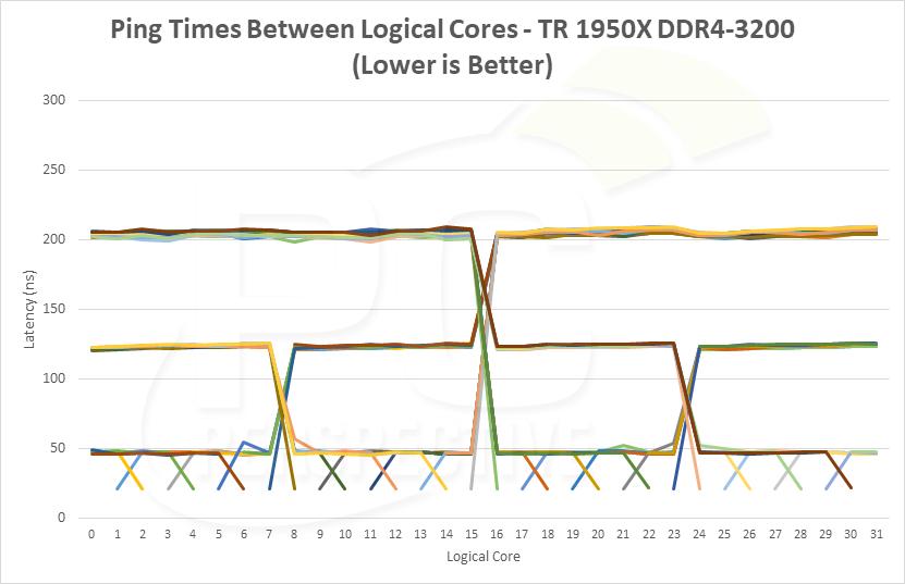 latency-pingtimes-1950x3200.png