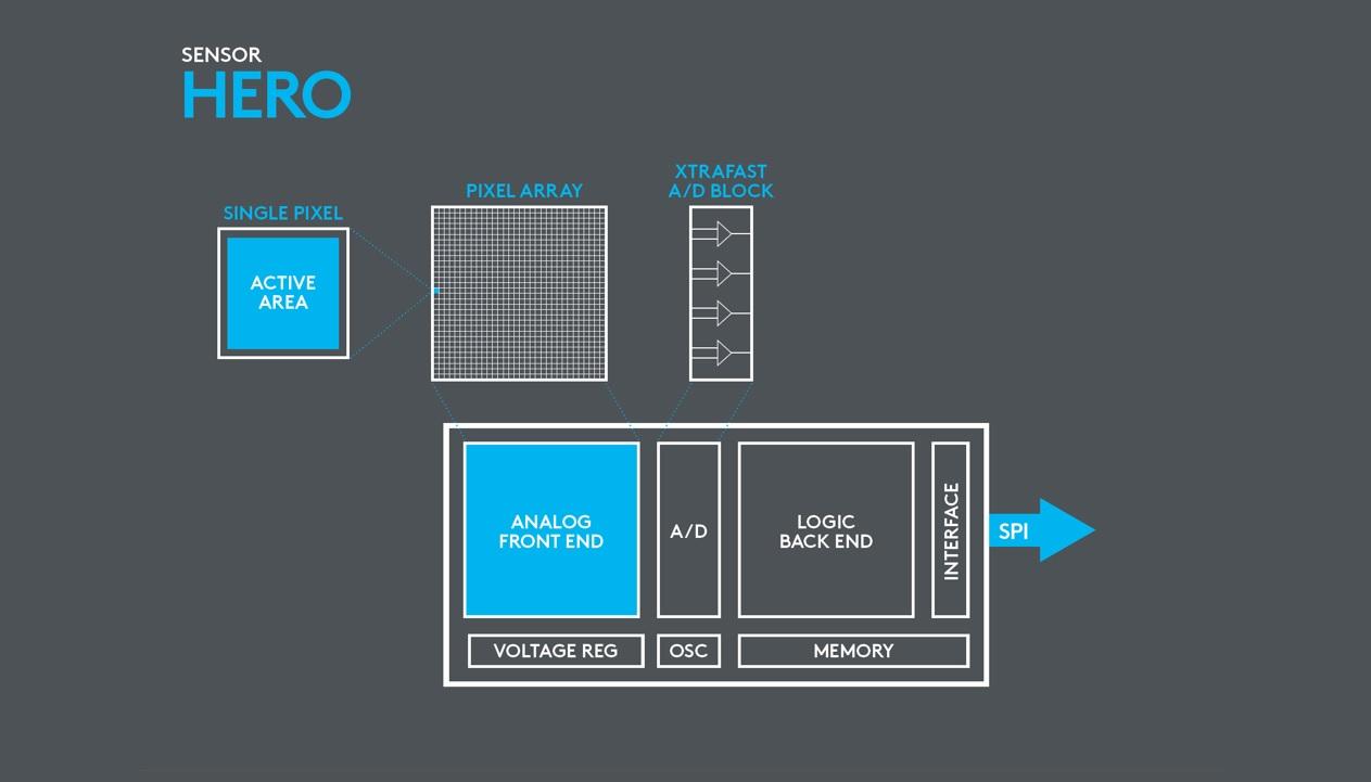 hero-sensor-architecture.jpg